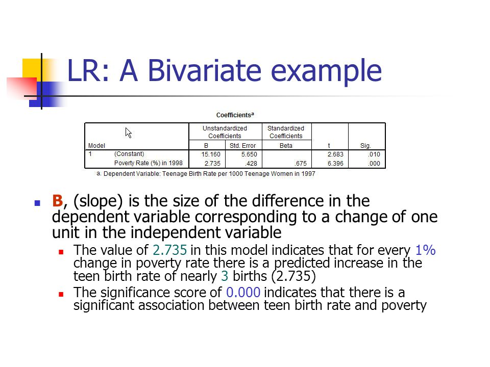 LR: A Bivariate example B, (slope) is the size of the difference in the dependent variable corresponding to a change of one unit in the independent variable The value of 2.735 in this model indicates that for every 1% change in poverty rate there is a predicted increase in the teen birth rate of nearly 3 births (2.735) The significance score of 0.000 indicates that there is a significant association between teen birth rate and poverty