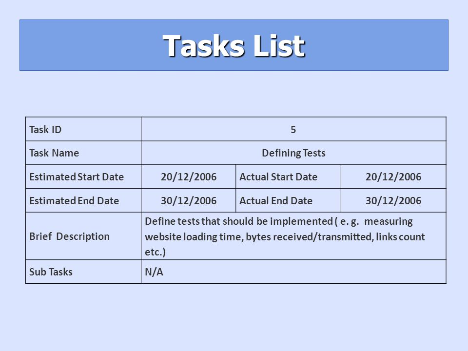 Tasks List Task ID5 Task NameDefining Tests Estimated Start Date20/12/2006Actual Start Date20/12/2006 Estimated End Date30/12/2006Actual End Date30/12/2006 Brief Description Define tests that should be implemented ( e.