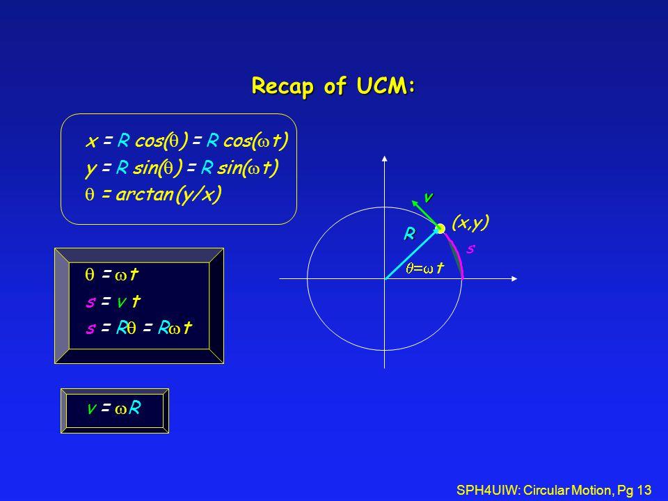 SPH4UIW: Circular Motion, Pg 13 Recap of UCM: R v s  t (x,y) x = R cos(  )  = R cos(  t)  y = R sin(  )  = R sin(  t)  = arctan (y/x)  =  t s = v t s = R  = R  t v =  R