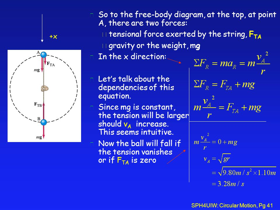 SPH4UIW: Circular Motion, Pg 41 l So to the free-body diagram, at the top, at point A, there are two forces: è tensional force exerted by the string,