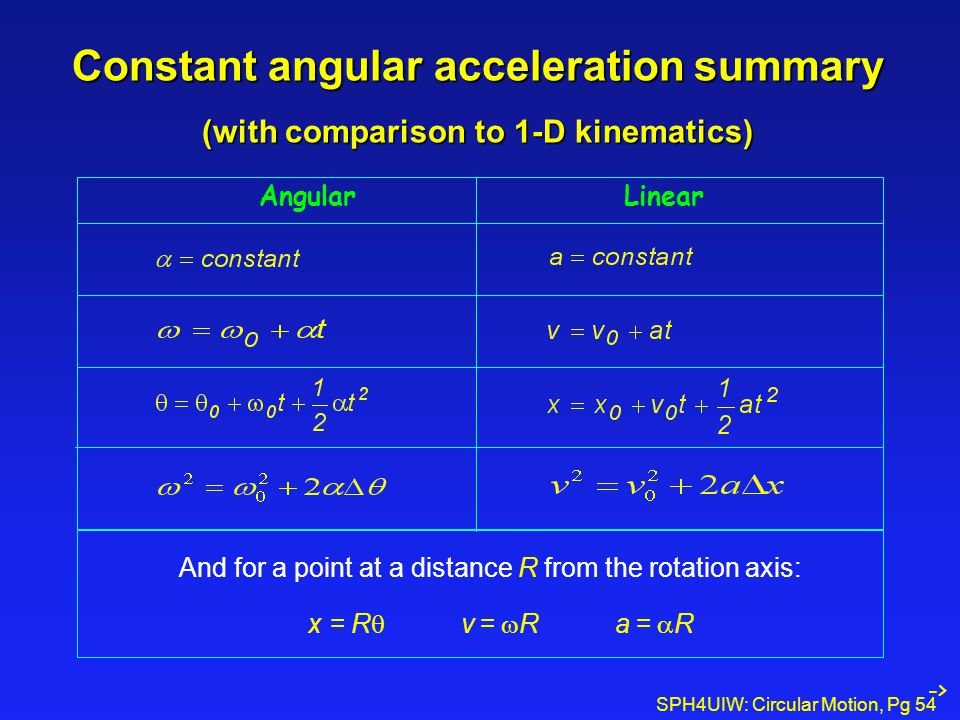 SPH4UIW: Circular Motion, Pg 54 Constant angular acceleration summary (with comparison to 1-D kinematics) AngularLinear And for a point at a distance
