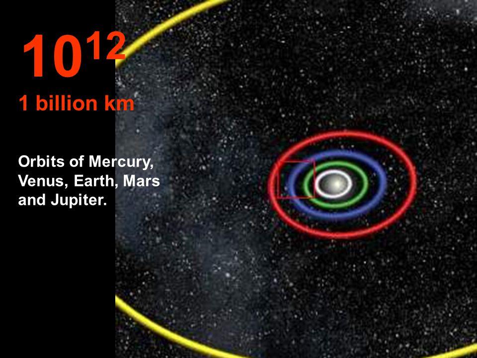 10 11 100 millions km Orbits of Venus and Earth