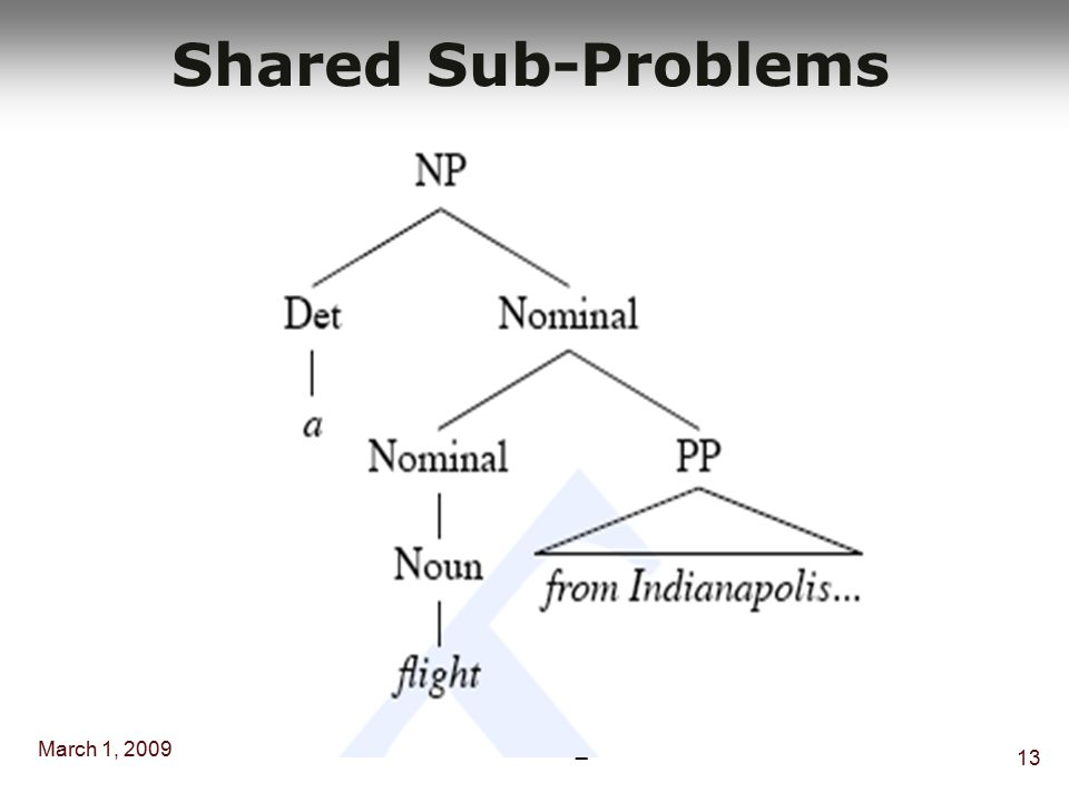 March 1, 2009 12 Dr. Muhammed Al_mulhem Shared Sub-Problems