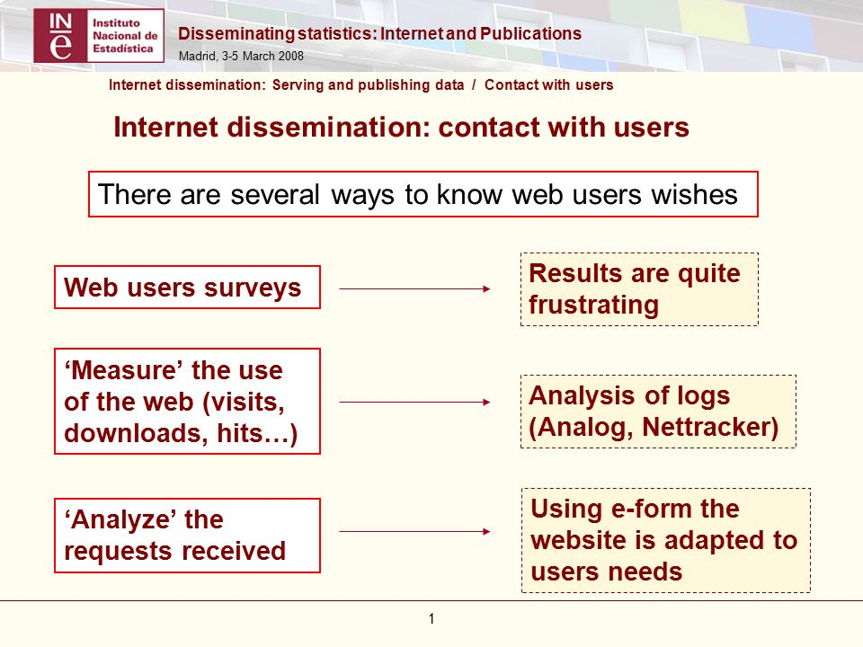 Disseminating statistics: Internet and Publications Madrid, 3-5 March There are several ways to know web users wishes Internet dissemination: Serving and publishing data / Contact with users Results are quite frustrating Web users surveys Analysis of logs (Analog, Nettracker) 'Measure' the use of the web (visits, downloads, hits…) Using e-form the website is adapted to users needs 'Analyze' the requests received Internet dissemination: contact with users