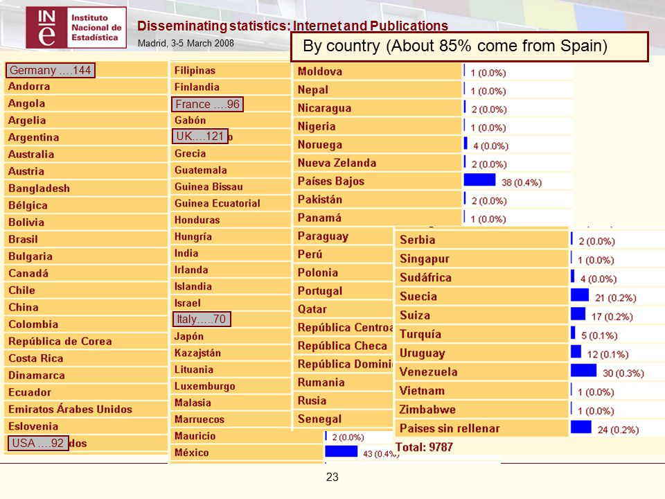 Disseminating statistics: Internet and Publications Madrid, 3-5 March By country (About 85% come from Spain) Germany ….144 USA ….92 France ….96 UK….121 Italy…..70