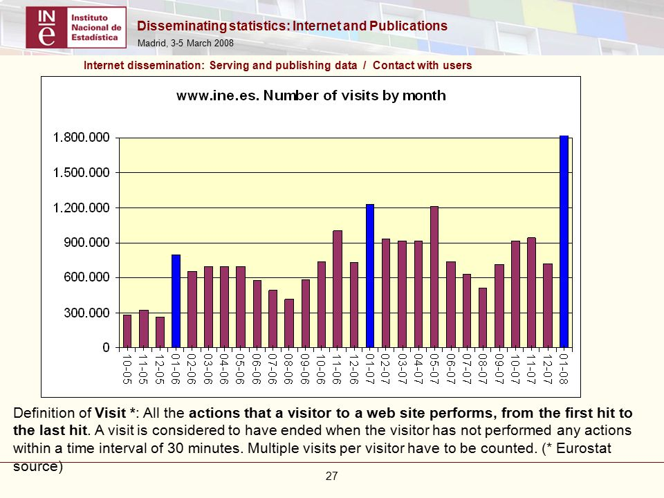 Disseminating statistics: Internet and Publications Madrid, 3-5 March Definition of Visit *: All the actions that a visitor to a web site performs, from the first hit to the last hit.