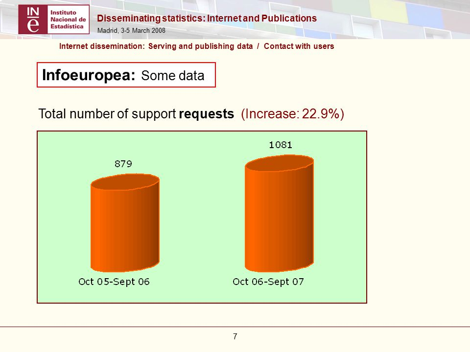 Disseminating statistics: Internet and Publications Madrid, 3-5 March Infoeuropea: Some data Total number of support requests (Increase: 22.9%) Internet dissemination: Serving and publishing data / Contact with users