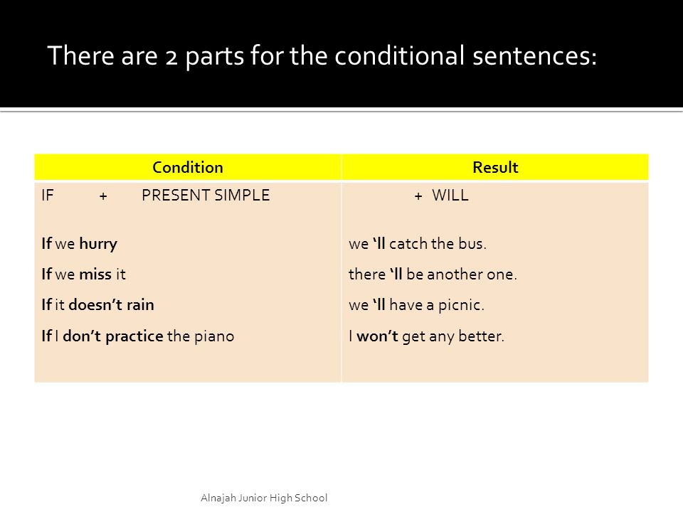 There are 2 parts for the conditional sentences:: ConditionResult IF + PRESENT SIMPLE If we hurry If we miss it If it doesn't rain If I don't practice the piano + WILL we 'll catch the bus.