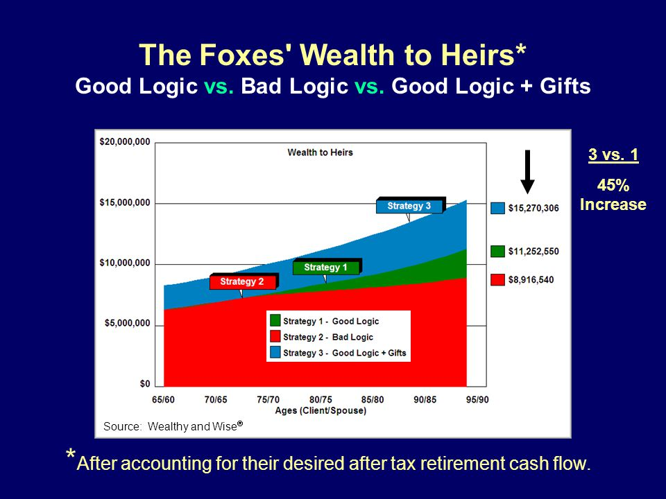 The Foxes Wealth to Heirs* Good Logic vs. Bad Logic vs.