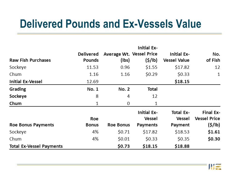 Delivered Pounds and Ex-Vessels Value Raw Fish Purchases Delivered Pounds Average Wt.