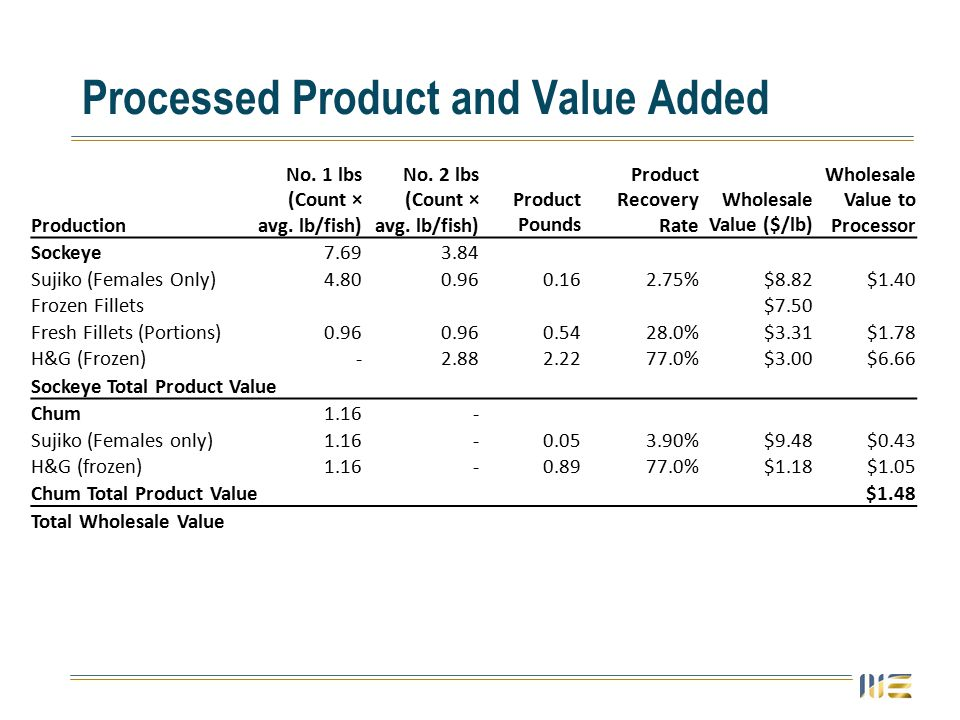 Processed Product and Value Added Production No. 1 lbs (Count × avg.