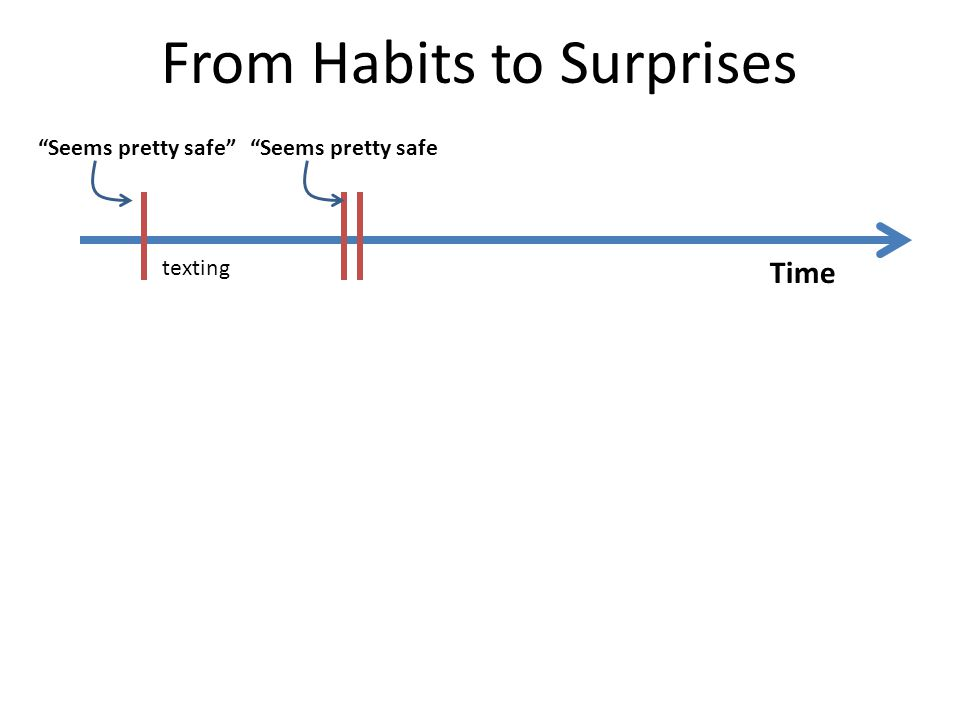 "From Habits to Surprises Time ""Seems pretty safe""""Seems pretty safe texting"