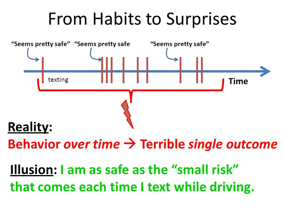 "From Habits to Surprises Time Illusion: I am as safe as the ""small risk"" that comes each time I text while driving. ""Seems pretty safe""""Seems pretty s"