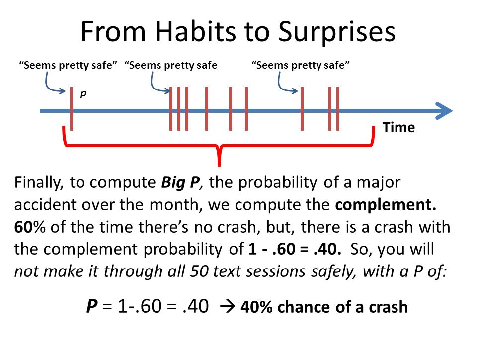 "Time ""Seems pretty safe""""Seems pretty safe""Seems pretty safe"" p From Habits to Surprises Finally, to compute Big P, the probability of a major acciden"