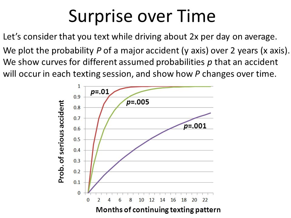 Let's consider that you text while driving about 2x per day on average. We plot the probability P of a major accident (y axis) over 2 years (x axis).