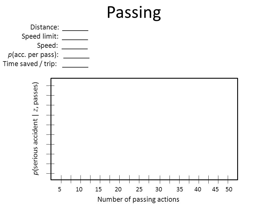 Passing Distance: _______ Speed limit: _______ Speed: _______ p(acc.