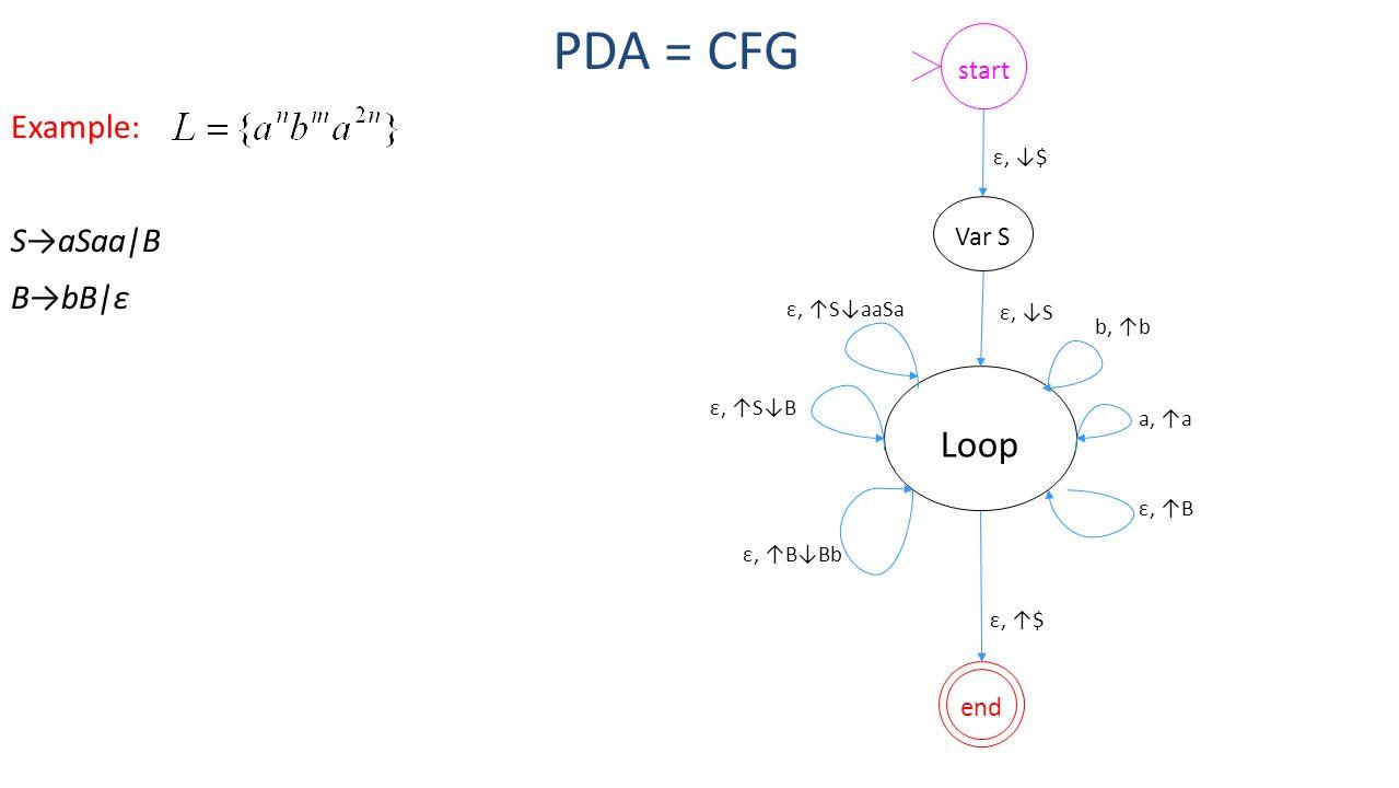 PDA = CFG Example: S→aSaa|B B→bB|ε Loop startend ε, ↓$ Var S ε, ↓S ε, ↑S↓aaSa ε, ↑$ ε, ↑S↓B a, ↑a b, ↑b ε, ↑B↓Bb ε, ↑B