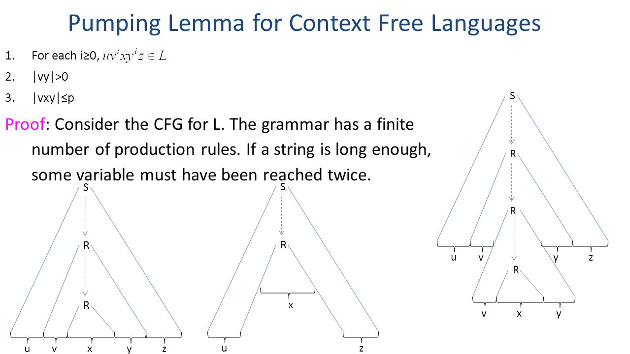 Pumping Lemma for Context Free Languages 1.For each i≥0, 2.|vy|>0 3.|vxy|≤p Proof: Consider the CFG for L. The grammar has a finite number of producti
