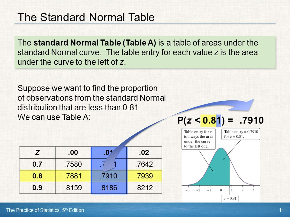 The Practice of Statistics, 5 th Edition11 The Standard Normal Table The standard Normal Table (Table A) is a table of areas under the standard Normal