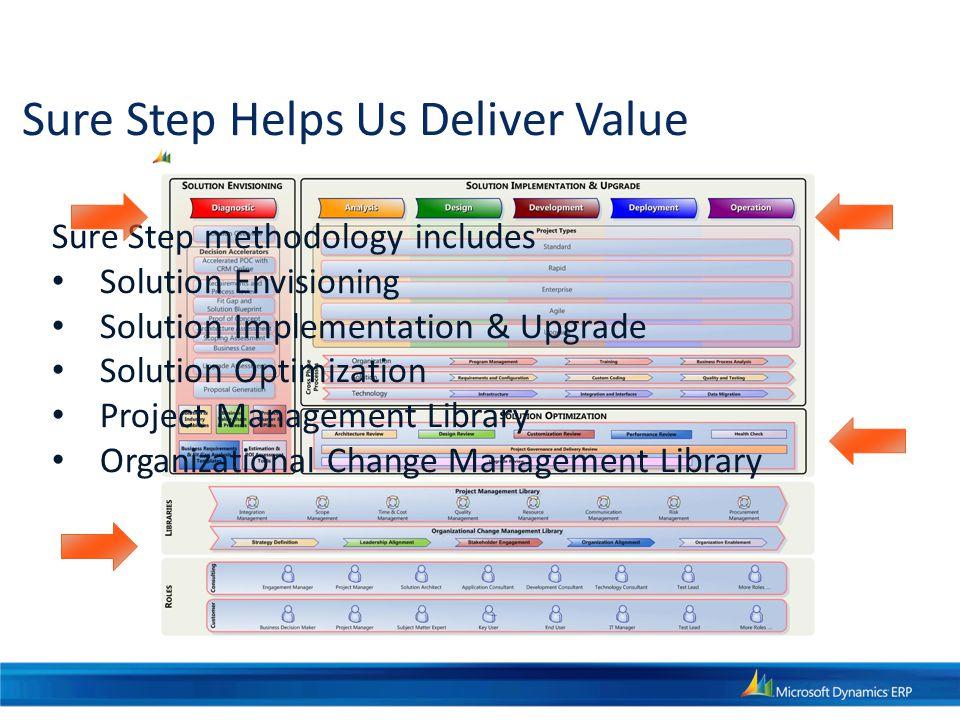 Sure Step Helps Us Deliver Value Sure Step methodology includes Solution Envisioning Solution Implementation & Upgrade Solution Optimization Project M