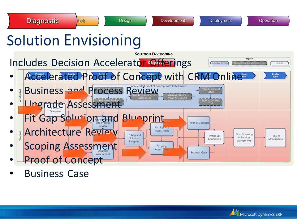 Solution Implementation & Upgrade Includes Five Project Types Enterprise Standard Rapid Agile Upgrade