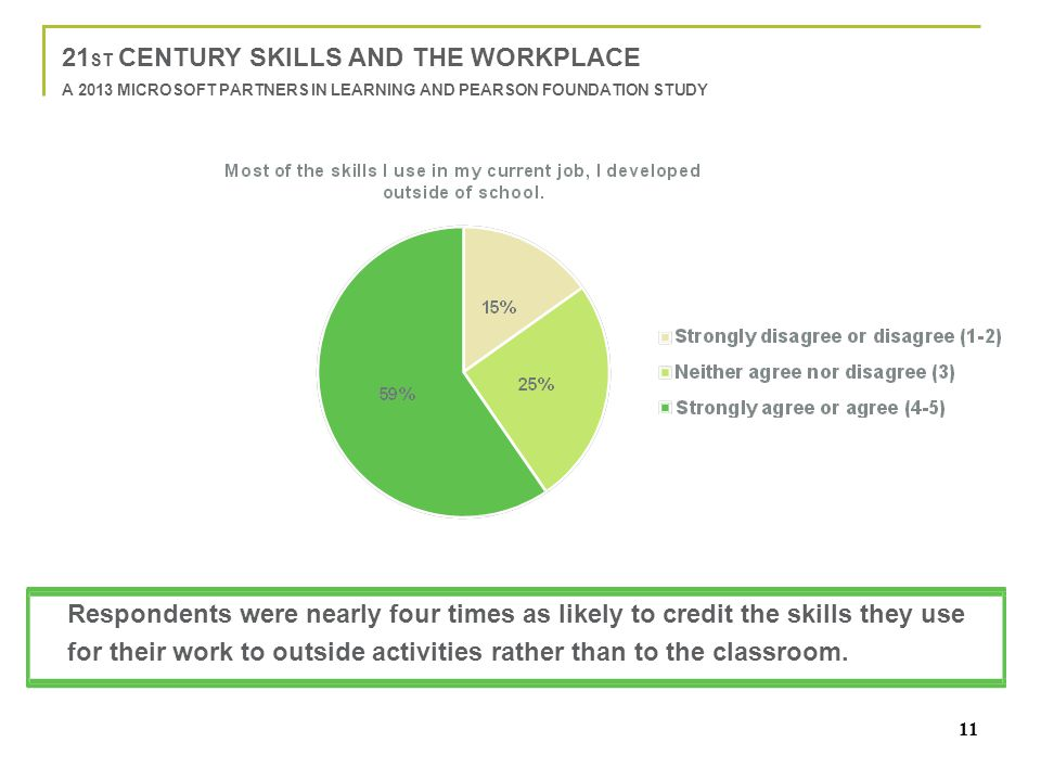 11 21 ST CENTURY SKILLS AND THE WORKPLACE A 2013 MICROSOFT PARTNERS IN LEARNING AND PEARSON FOUNDATION STUDY Respondents were nearly four times as lik