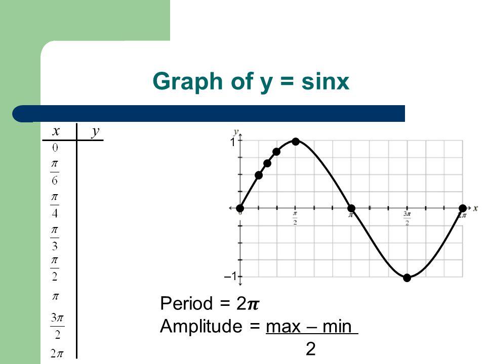 Graph of y = sinx Period = 2 Amplitude = max – min = 1 – – 1 = 1 2 x y 1 –1