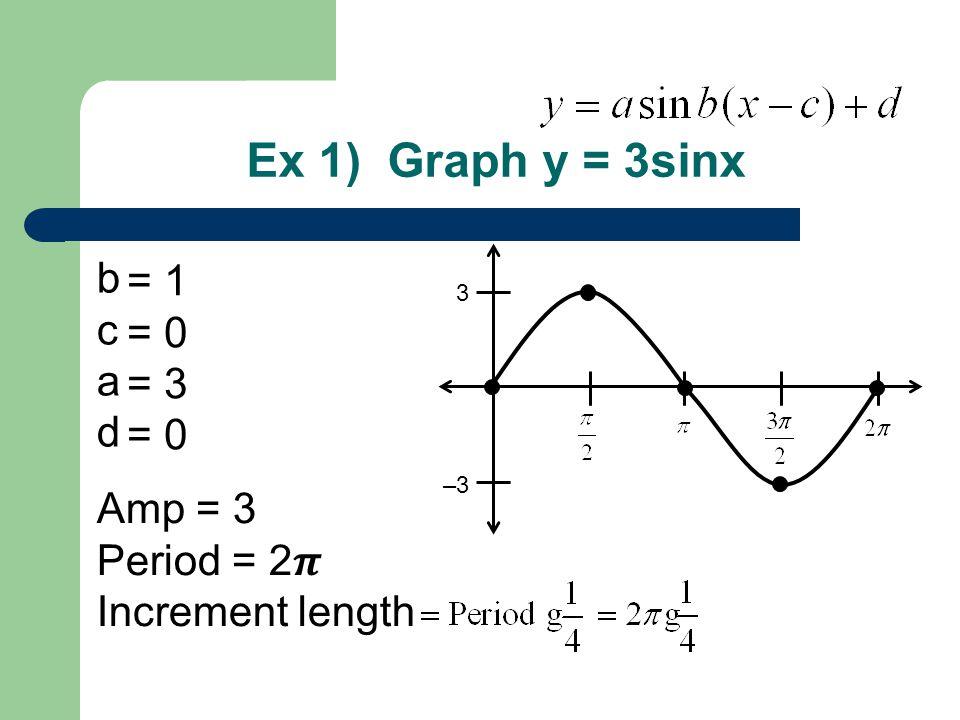 Ex 1) Graph y = 3sinx b c a d Amp = 3 Period = 2 Increment length = 1 = 0 = 3 = 0 3 –3