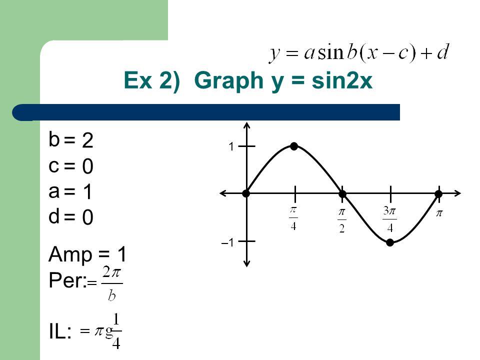 Ex 2) Graph y = sin2x b c a d Amp = 1 Per: IL: = 2 = 0 = 1 = 0 1 –1