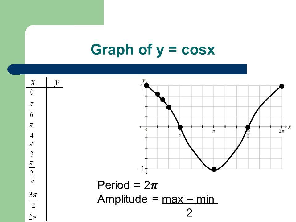 Graph of y = cosx Period = 2 Amplitude = max – min = 1 – – 1 = 1 2 x y 1 –1