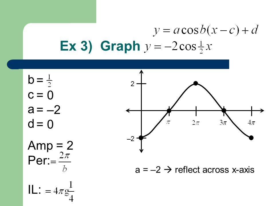Ex 3) Graph b c a d Amp = 2 Per: IL: = = 0 = –2 = 0 2 –2 a = –2  reflect across x-axis