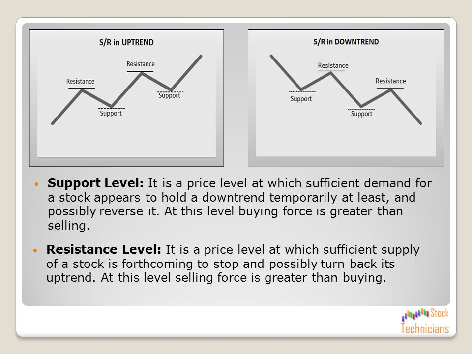 Basic Tool – I Understanding Support & Resistance Level