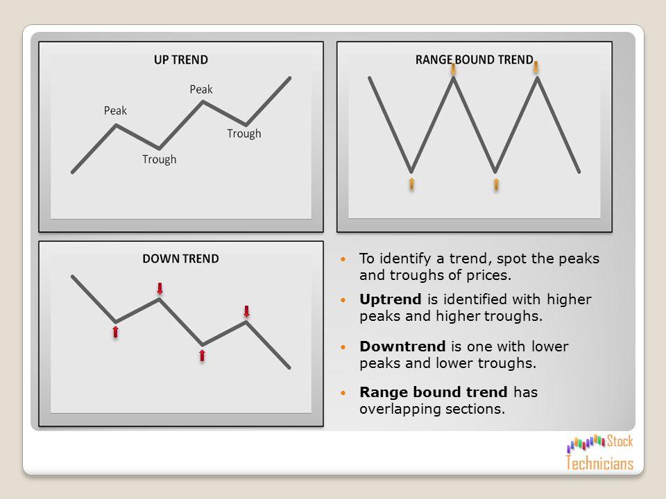 Basic Tool – II Understanding Trend Identification
