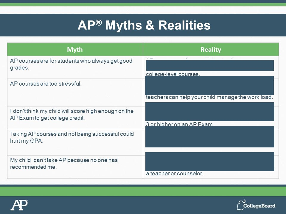 AP ® Myths & Realities MythReality AP courses are for students who always get good grades. AP courses are for any students who are academically prepar