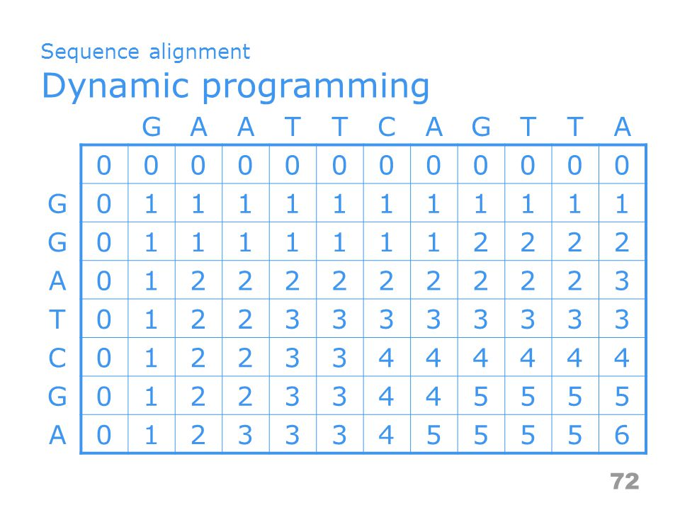 Sequence alignment Dynamic programming GAATTCAGTTA G G A T C G A