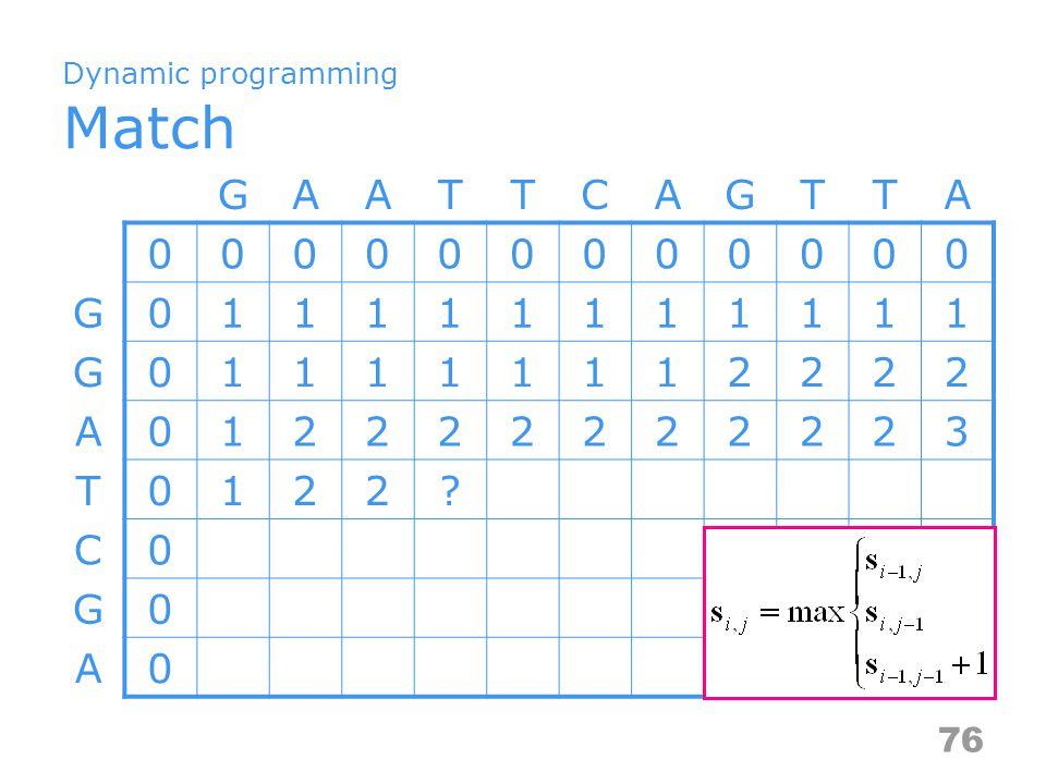 Dynamic programming Match GAATTCAGTTA 000000000000 G011111111111 G011111112222 A012222222223 T0122? C0 G0 A0 76
