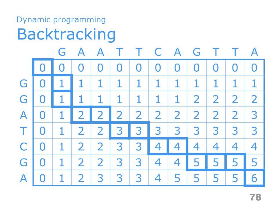 Dynamic programming Backtracking GAATTCAGTTA 000000000000 G011111111111 G011111112222 A012222222223 T012233333333 C012233444444 G012233445555 A0123334