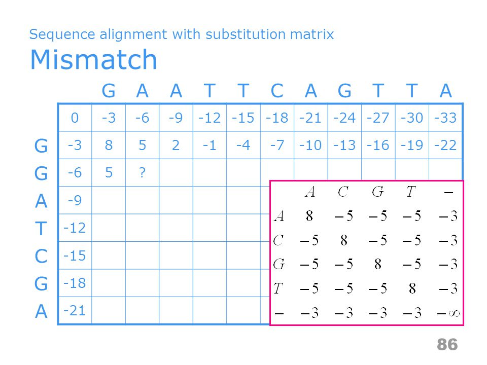 Sequence alignment with substitution matrix Mismatch GAATTCAGTTA 0-3-6-9-12-15-18-21-24-27-30-33 G -3852-4-7-10-13-16-19-22 G -65.
