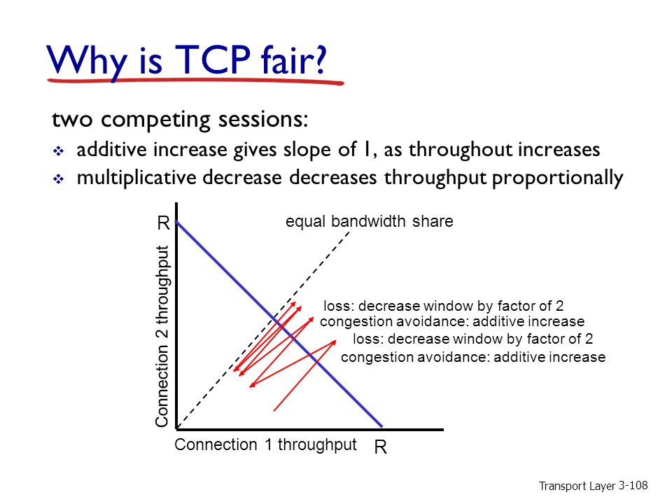 Transport Layer Why is TCP fair.