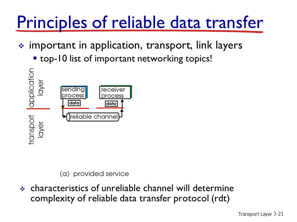 Transport Layer 3-21 Principles of reliable data transfer  important in application, transport, link layers  top-10 list of important networking topics.