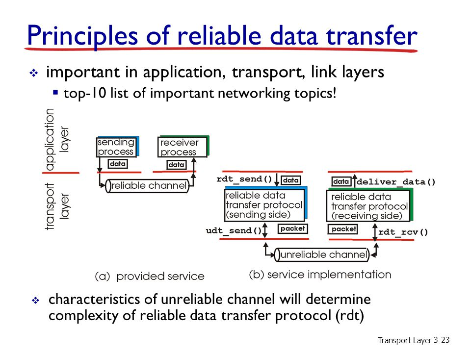 Transport Layer 3-23  characteristics of unreliable channel will determine complexity of reliable data transfer protocol (rdt)  important in application, transport, link layers  top-10 list of important networking topics.