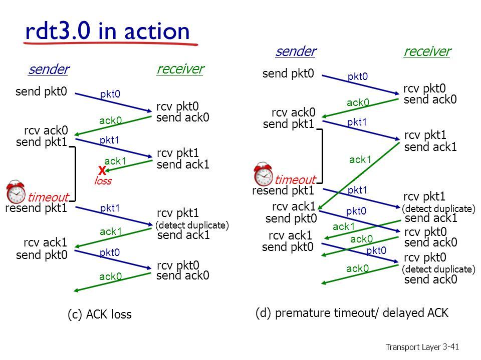 Transport Layer 3-41 rdt3.0 in action rcv pkt1 send ack1 (detect duplicate) pkt1 sender receiver rcv pkt1 rcv pkt0 send ack0 send ack1 send ack0 rcv ack0 send pkt0 send pkt1 rcv ack1 send pkt0 rcv pkt0 pkt0 ack1 ack0 (c) ACK loss ack1 X loss pkt1 timeout resend pkt1 rcv pkt1 send ack1 (detect duplicate) pkt1 sender receiver rcv pkt1 send ack0 rcv ack0 send pkt1 send pkt0 rcv pkt0 pkt0 ack0 (d) premature timeout/ delayed ACK pkt1 timeout resend pkt1 ack1 send ack1 send pkt0 rcv ack1 pkt0 ack1 ack0 send pkt0 rcv ack1 pkt0 rcv pkt0 send ack0 ack0 rcv pkt0 send ack0 (detect duplicate)