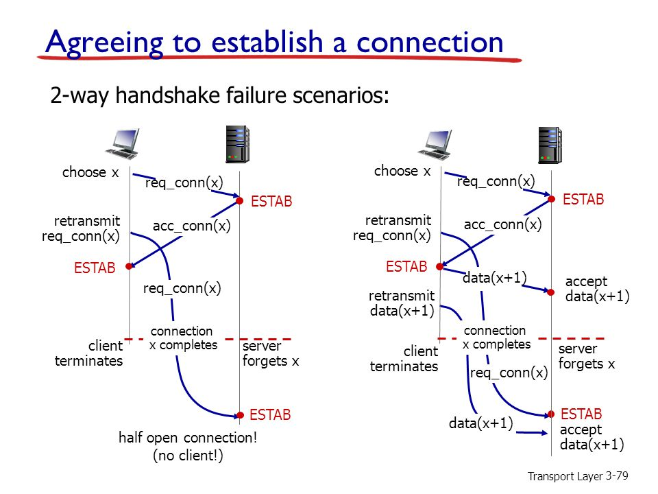 Transport Layer 3-79 Agreeing to establish a connection 2-way handshake failure scenarios: retransmit req_conn(x) ESTAB req_conn(x) half open connection.