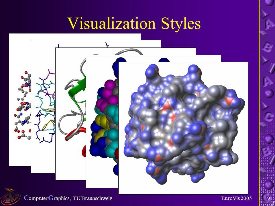 C omputer G raphics, TU Braunschweig EuroVis 20059 Visualization Styles