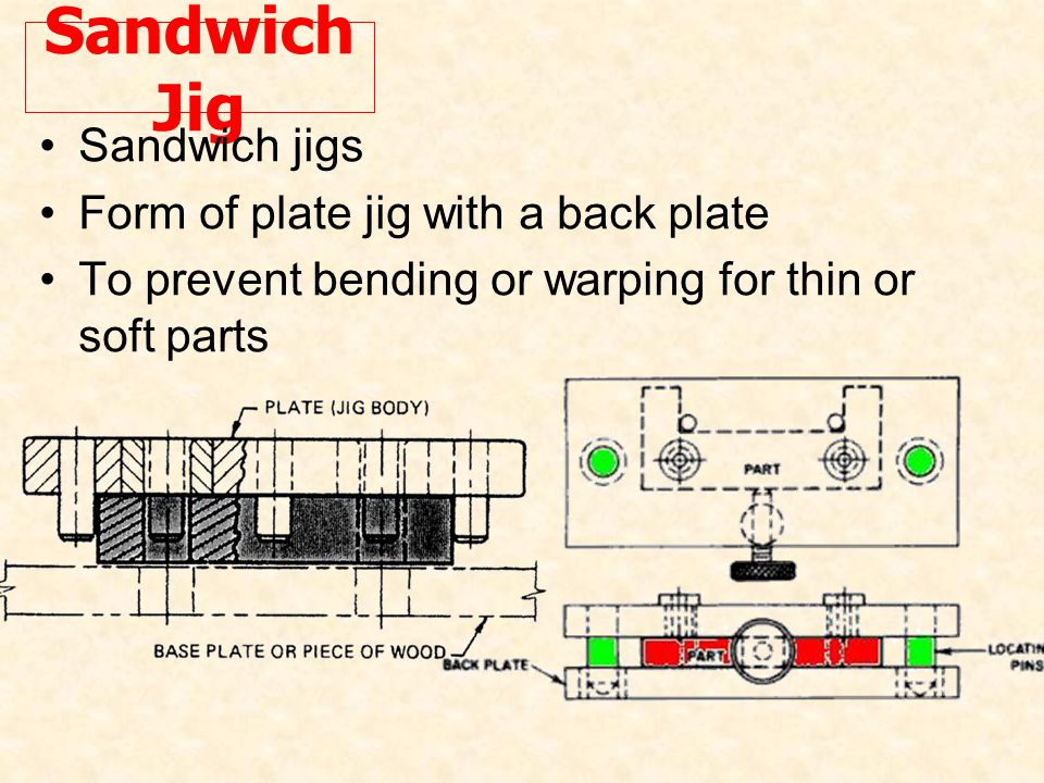 Sandwich Jig Sandwich jigs Form of plate jig with a back plate To prevent bending or warping for thin or soft parts