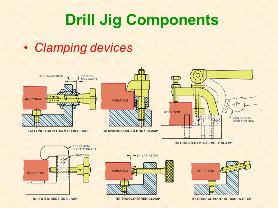 Clamping devices Drill Jig Components