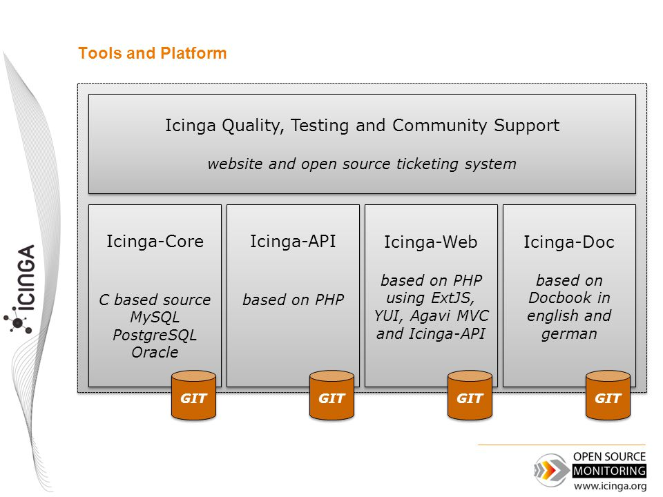 Tools and Platform Icinga Quality, Testing and Community Support website and open source ticketing system Icinga Quality, Testing and Community Support website and open source ticketing system Icinga-API based on PHP Icinga-API based on PHP Icinga-Core C based source MySQL PostgreSQL Oracle Icinga-Core C based source MySQL PostgreSQL Oracle Icinga-Web based on PHP using ExtJS, YUI, Agavi MVC and Icinga-API Icinga-Web based on PHP using ExtJS, YUI, Agavi MVC and Icinga-API Icinga-Doc based on Docbook in english and german Icinga-Doc based on Docbook in english and german GIT