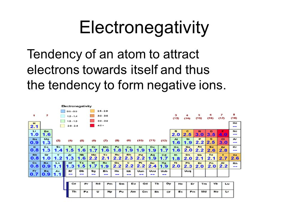 Electronegativity Tendency of an atom to attract electrons towards itself and thus the tendency to form negative ions.