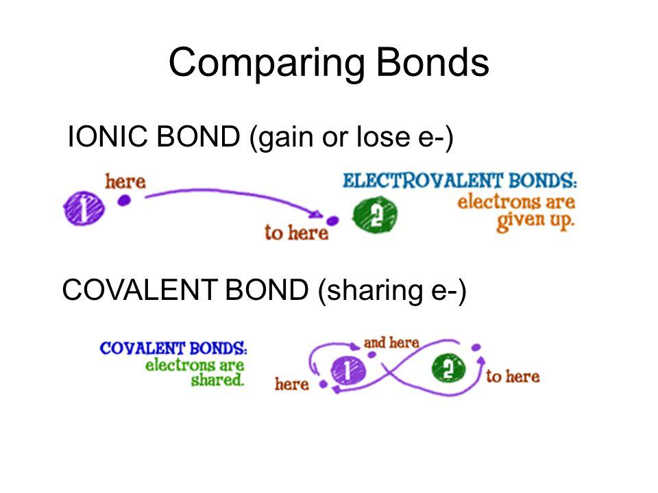 Comparing Bonds IONIC BOND (gain or lose e-) COVALENT BOND (sharing e-)