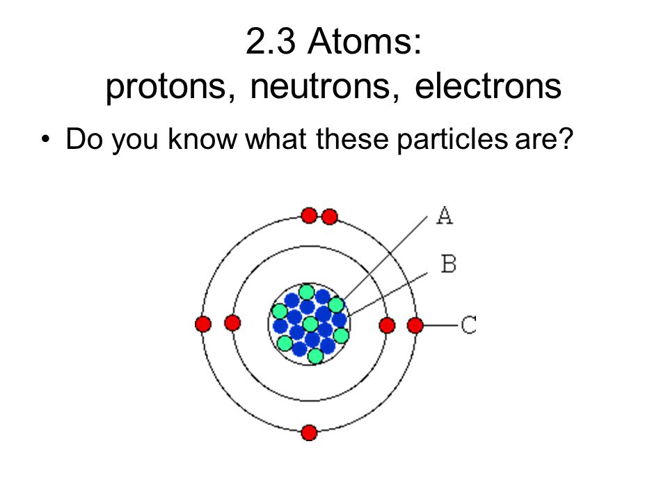 2.3 Atoms: protons, neutrons, electrons Do you know what these particles are
